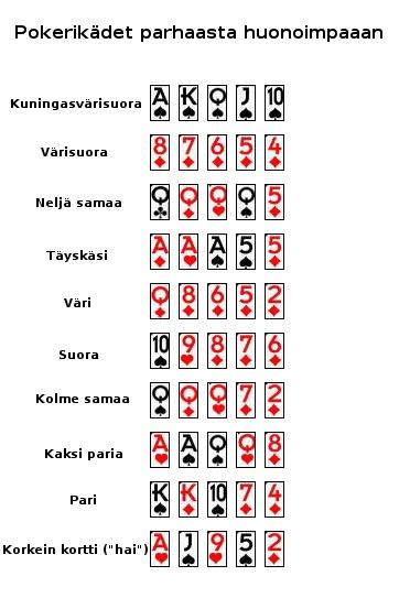 pokerin kädet